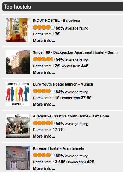 Top Hostels
